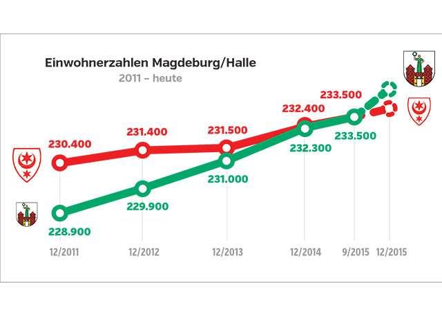 Magdeburg versus Halle