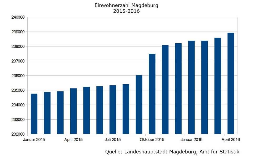Einwohnerzahl Magdeburg 2015-2016