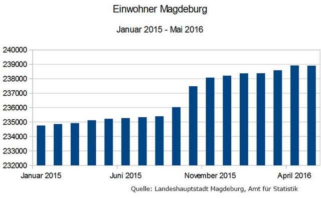 Einwohnerzahl Magdeburg im Mai 2016