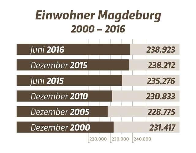 Einwohner Magdeburg im Juni 2016