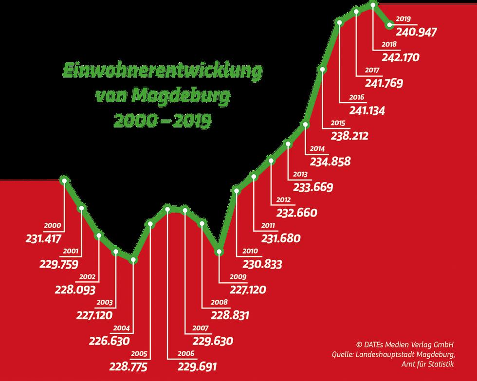 Einwohner Magdeburg 2000 bis 2018