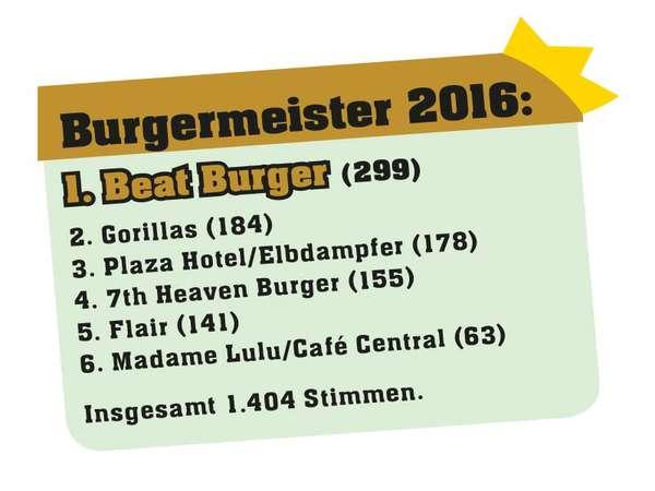 Burgermeister-Voting