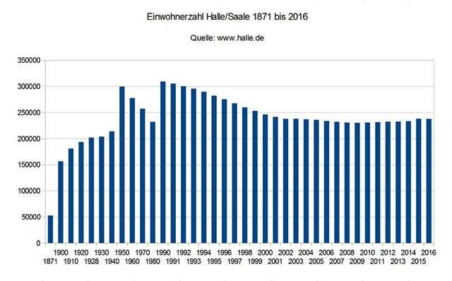 Einwohnerzahl von Halle 1871-2016