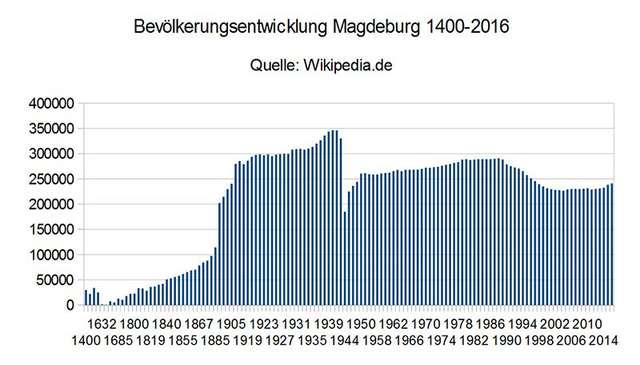 Einwohnerentwicklung Magdeburg 1400-2016